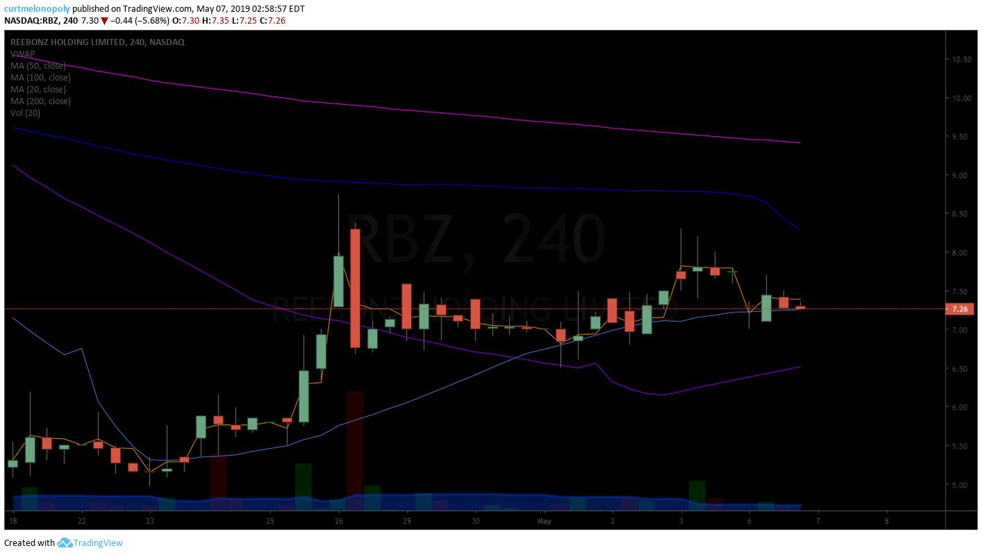 RBZ, swing, trade, chart