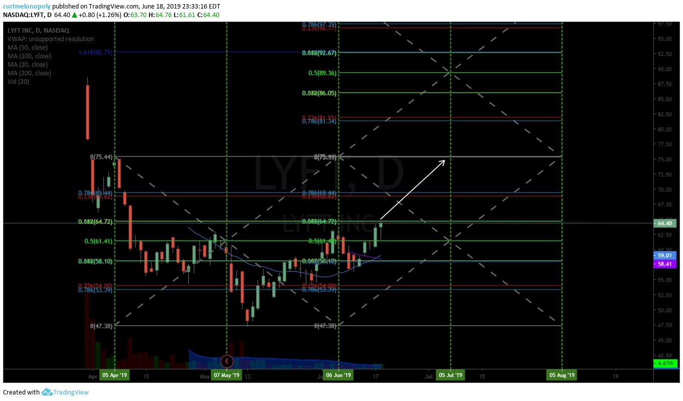 LYFT, swing trade, chart