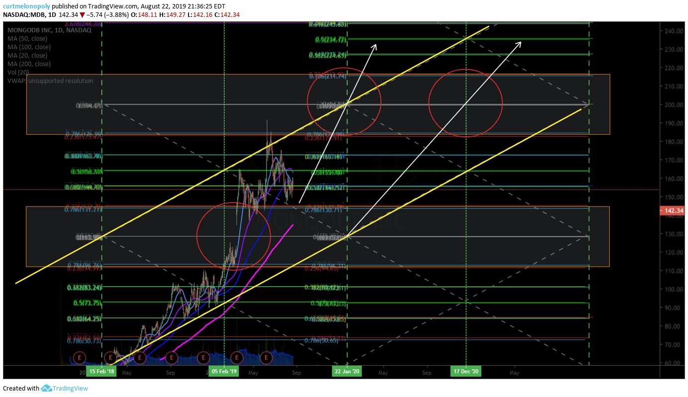 MDB, Mondo DB, swing trading, chart