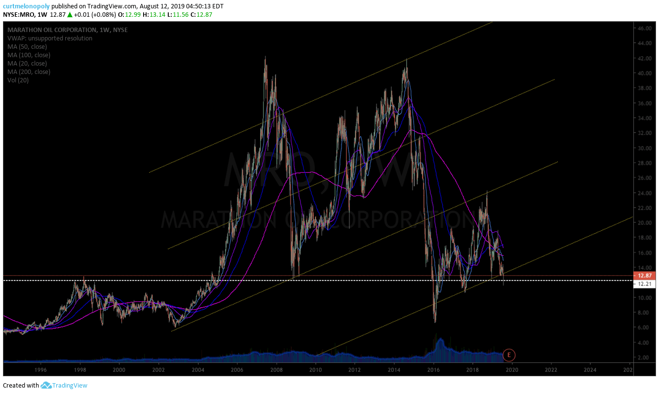 Marathon Oil, swing trade, $MRO