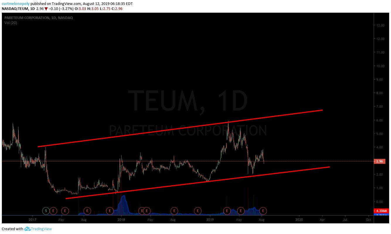 TUEM, PARTEUM, swing trading