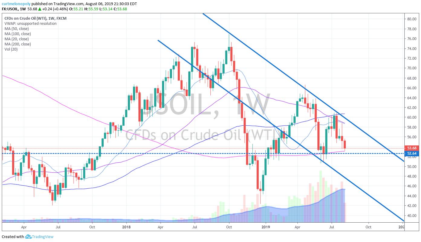 Weekly, crude, oil chart