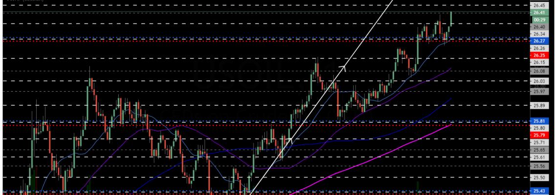 oil trading alert, take profit, daytrade