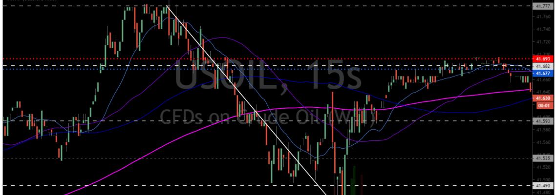 Oil trading room, chart