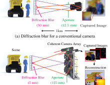 Toward Long Distance, Sub-diffraction Imaging Using Coherent Camera Arrays