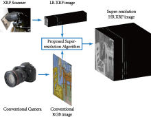 Spatial-Spectral Representation for X-Ray Fluorescence Image Super-Resolution