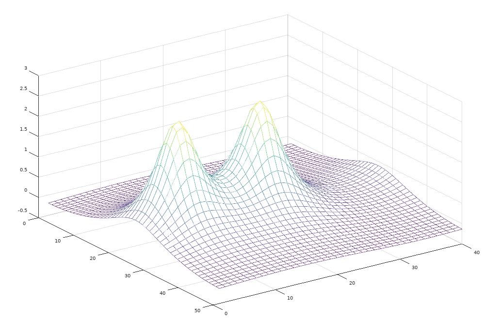 Solving Poisson Equation | Computational Physics