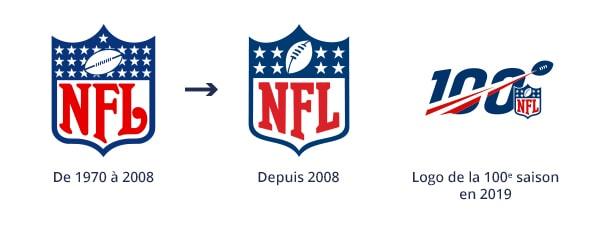 Evolution logo NFL - les 7 choses à savoir sur la NFL