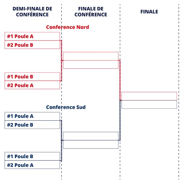 Tableau Playoff D2 football américain France FFFA