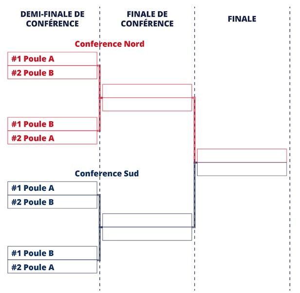 Tableau Playoff D2 football américain France FFFA