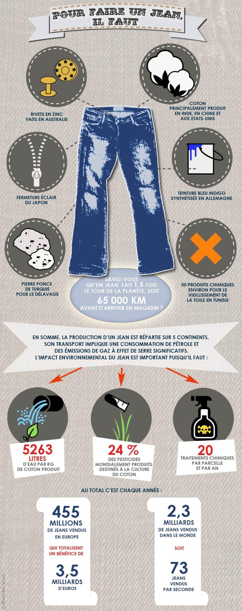Infographie, l'impact environnemental d'un jean
