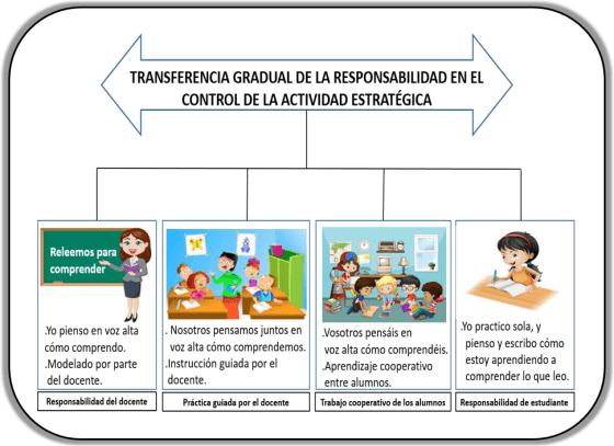 """© comprension-lectora.org """"Transferencia gradual de la responsabilidad en el uso de estrategias"""". Imágenes insertadas con autorización de depositphotos.com"""