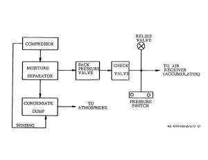 Figure 612 Pneumatic flow diagram  TM54310343350129