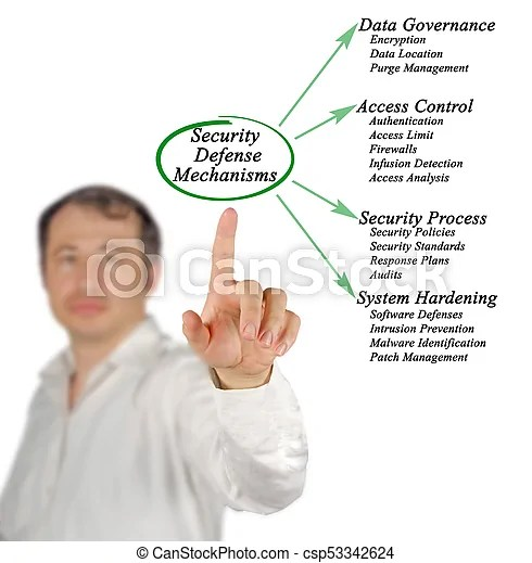Security defense mechanisms.