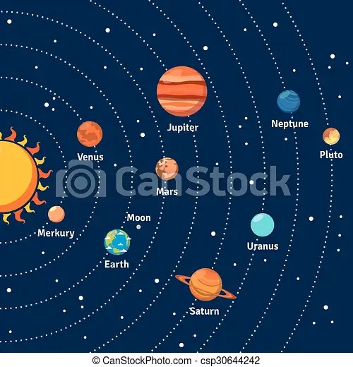 Solar system orbits and planets background. Solar system ...