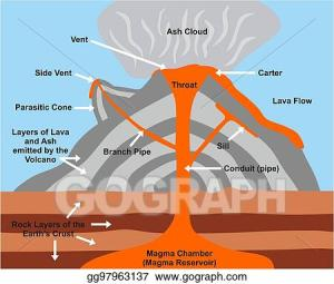 Vector Clipart  Volcano cross section diagram Vector