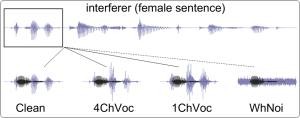 Machine Recognition of Overlapping Speech Encoded in the Midbrain