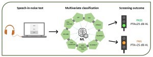 Evaluation of multivariate classification algorithms for hearing loss detection through a speech-in-noise test
