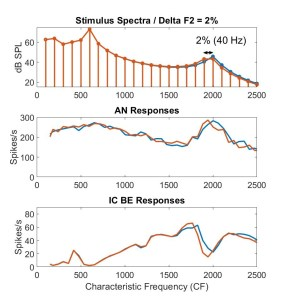 Modeling formant-frequency discrimination based on auditory-nerve and midbrain responses: normal hearing and sensorineural hearing loss
