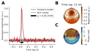 Correlates of linguistic processing in the frequency following response to naturalistic speech