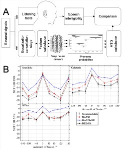 Binaural prediction of speech intelligibility based on a blind model using automatic phoneme recognition