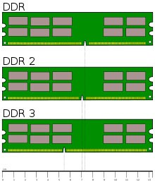Different Ram Notch Configuration