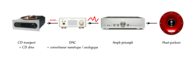 Chaîne simple, avec transport CD et DAC séparé