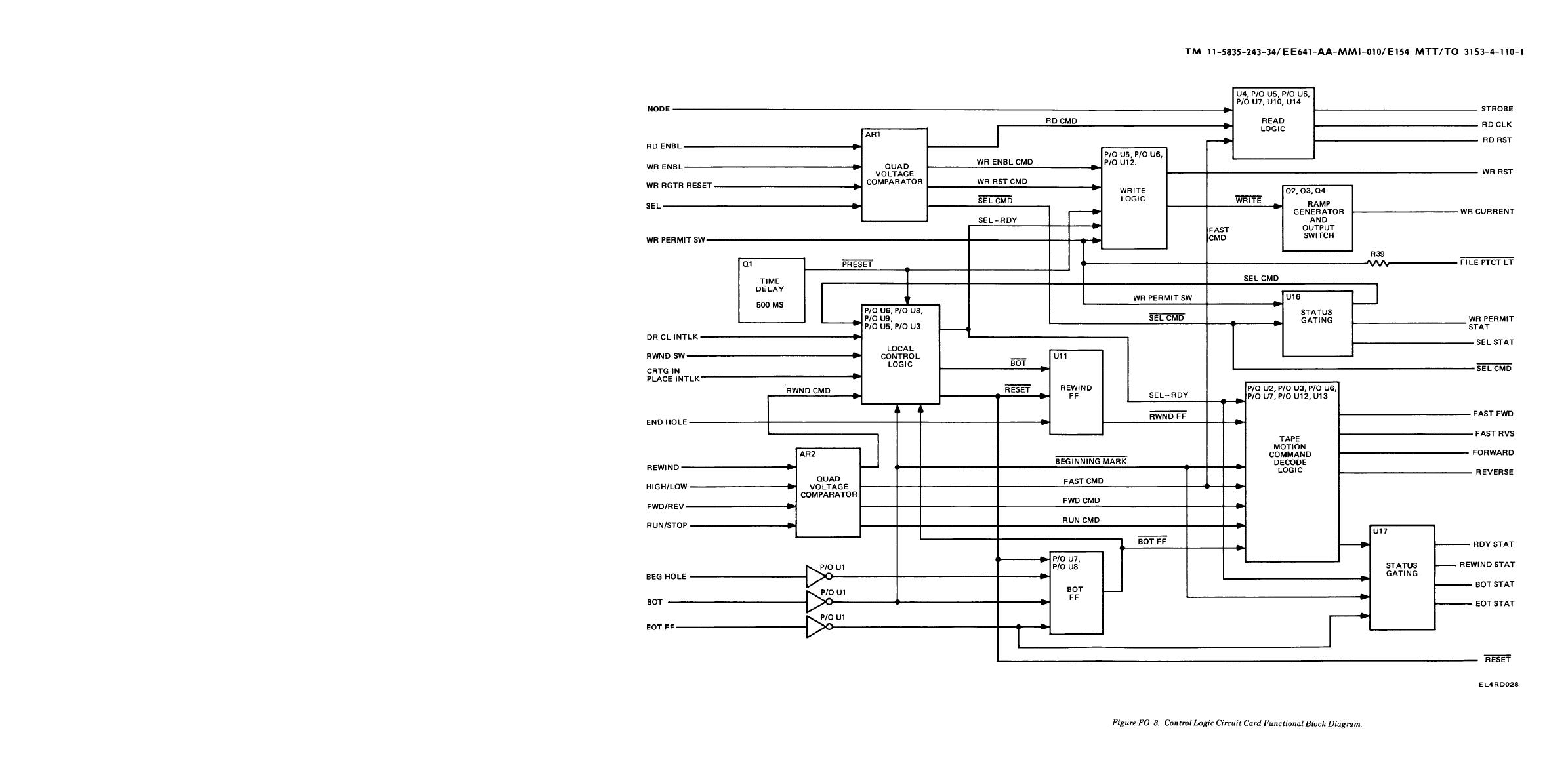 Control Ladder Logic Diagrams