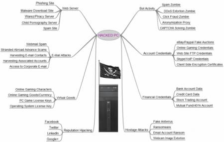 HackedPC2012-600x381