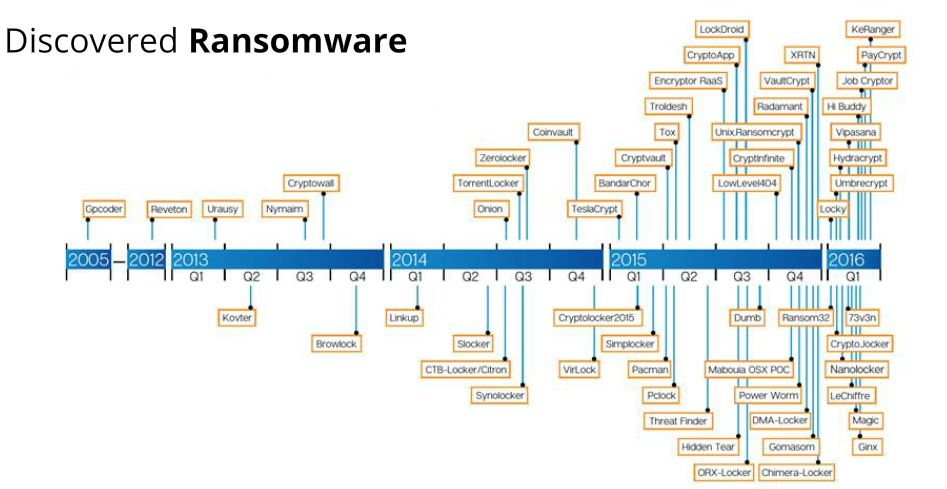 discovered ransomware