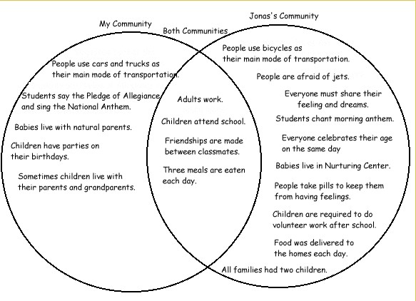 compare and contrast essay topics for college students docoments comparison contrast essay topics college students
