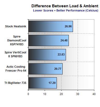 Thermaltake-BigWater735-chart2