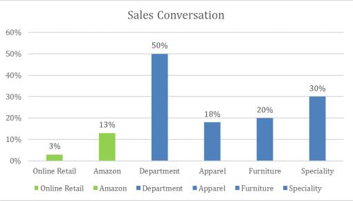 sales-conv-rates_2018