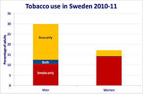 Tobacco use in Sweden*