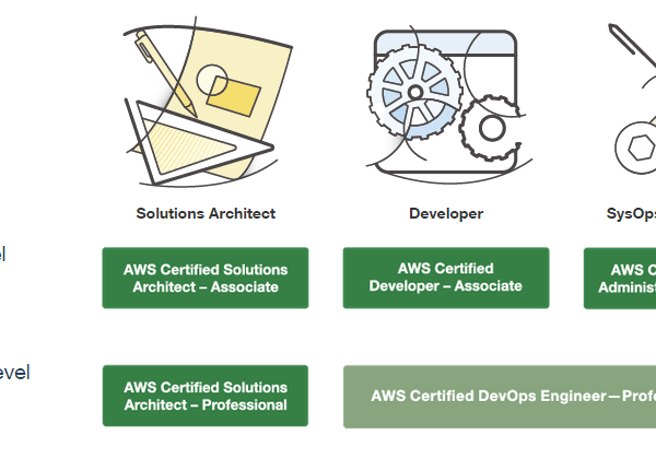 AWS certification preparation