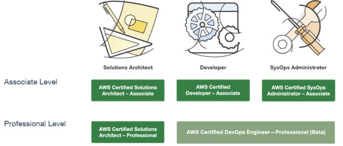 AWS certification preparation