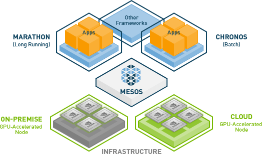 How To Set Up Mesos Cluster on Amazon EC2