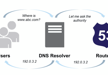 domain name to ec2 server mapping
