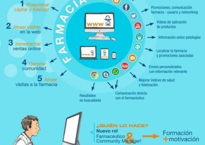 oportunidades y community manager