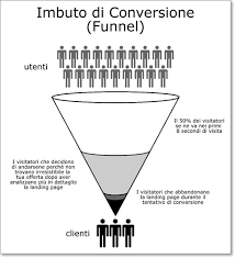 Funnel-conversione-landing-page