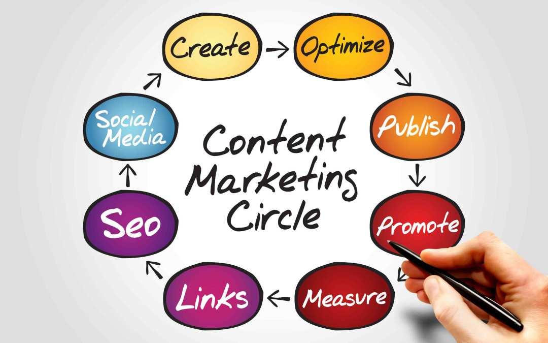 Fare content marketing: quando il blog non basta