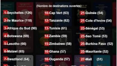 Classement des passeports africains les plus favorables pour voyager