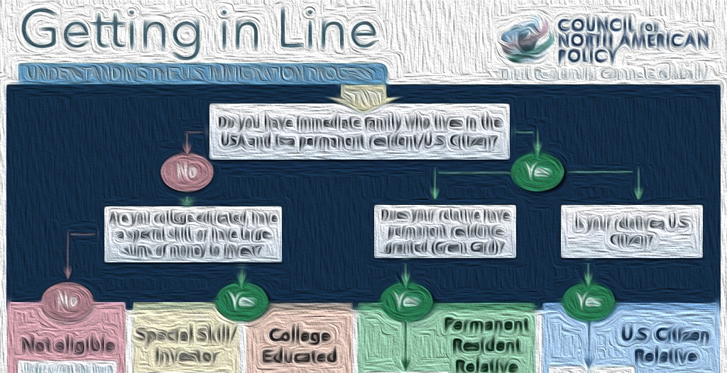 INFOGRAPHIC: Getting in Line: Understanding the U.S. Immigration Process