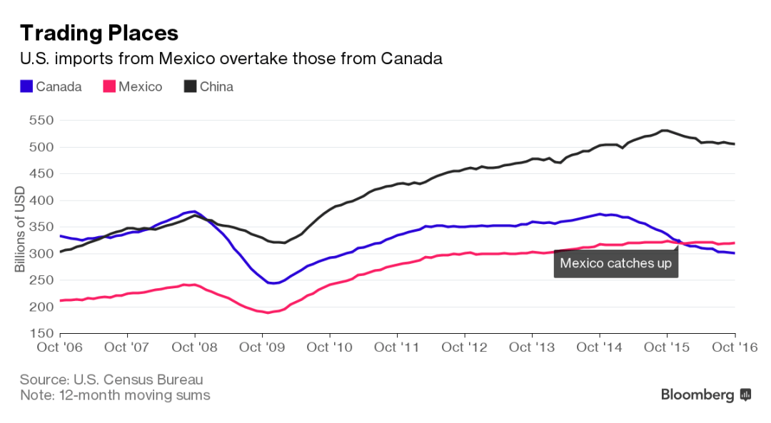 Mexico Overtakes Canada as No. 2 U.S. Exporter Ahead of Trump – Bloomberg