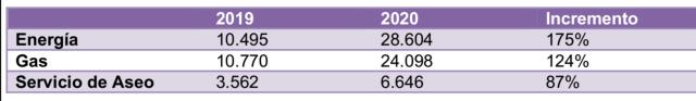 Tabla que muestra el porcentaje de incremento de reclamaciones para energía, gas y Servicio de aseo