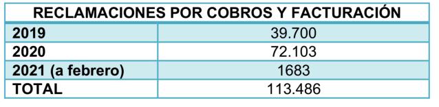 Tabla que muestra las reclamaciones por cobros y facturación de los años 2019, 2020 y 2021 con corte a febrero
