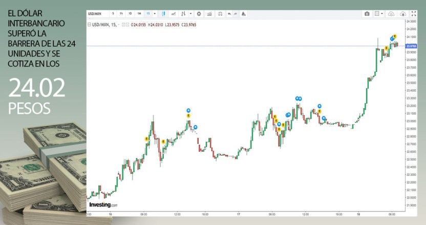 dolar 2 - El dólar supera el techo de los 24 pesos por uno, y la tendencia sugiere que buscará ahora los 25 buscará ahora los 25