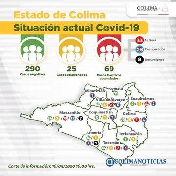Covid Colima 16 ayo - Suman 69 casos de #Covid-19 en el Estado de #Colima