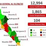 mxs de 10 mil personas en sinaloa han vencido a la covid 19 crop1596383210275.jpg 673822677 - Más de 10 mil personas en Sinaloa han vencido a la Covid-19