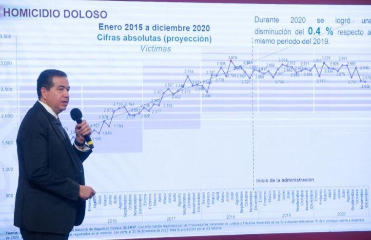 informe homicidio doloso  - Cerramos el 2020 con menos homicidios dolosos: SSP